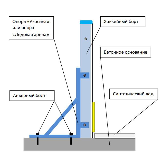 Бортовая система для синтетического льда.